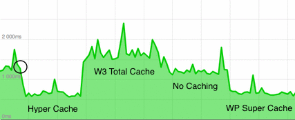 Graph showing response times with various caching plugs