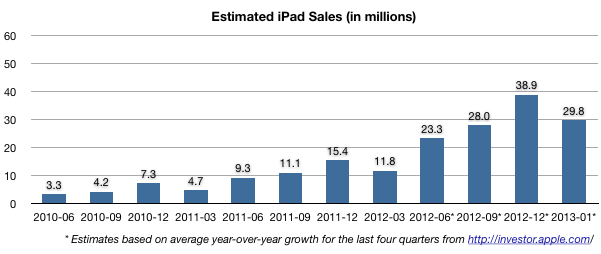 Estimated iPad sales through 2012