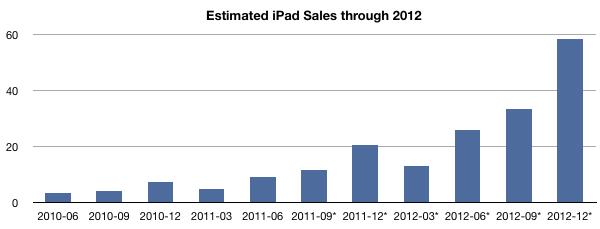 Estimated iPad sales through 2012