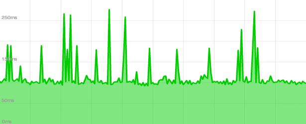 Moniker performance results
