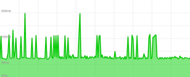 ZoneEdit performance results